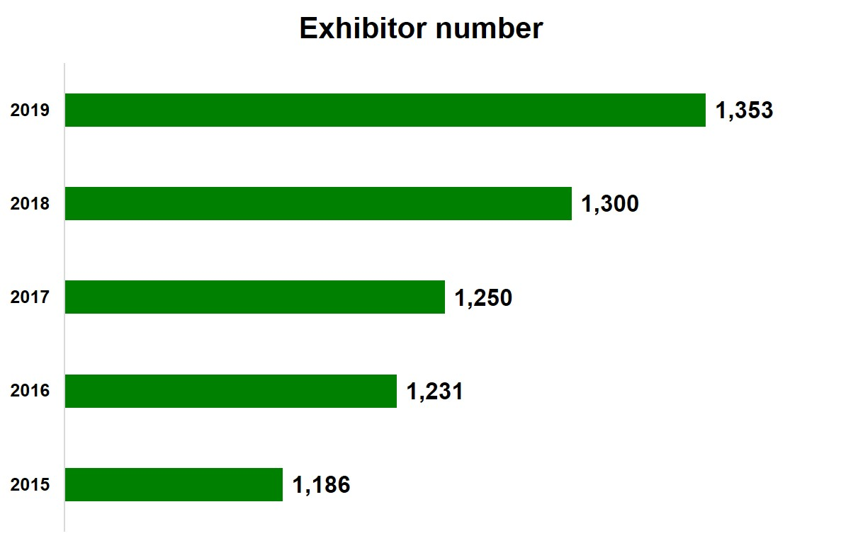 Exhibitor growth chart